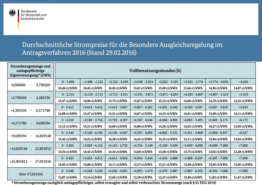 Besondere Ausgleichsregelung: Durchschnitsstrompreise 2016 (16.02.29)