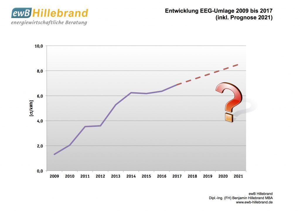Entwicklung EEG-Umlage 2017
