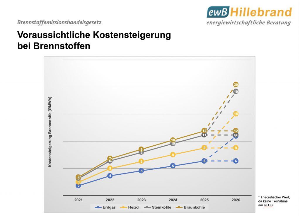 Abbildung Voraussichtliche Kostensteigerung bei Brennstoffen durch nationalen Emissionshandel