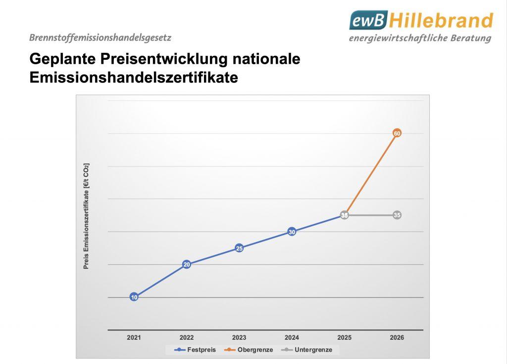 Abbildung geplante Preisentwicklung nationaler Emissionshandel